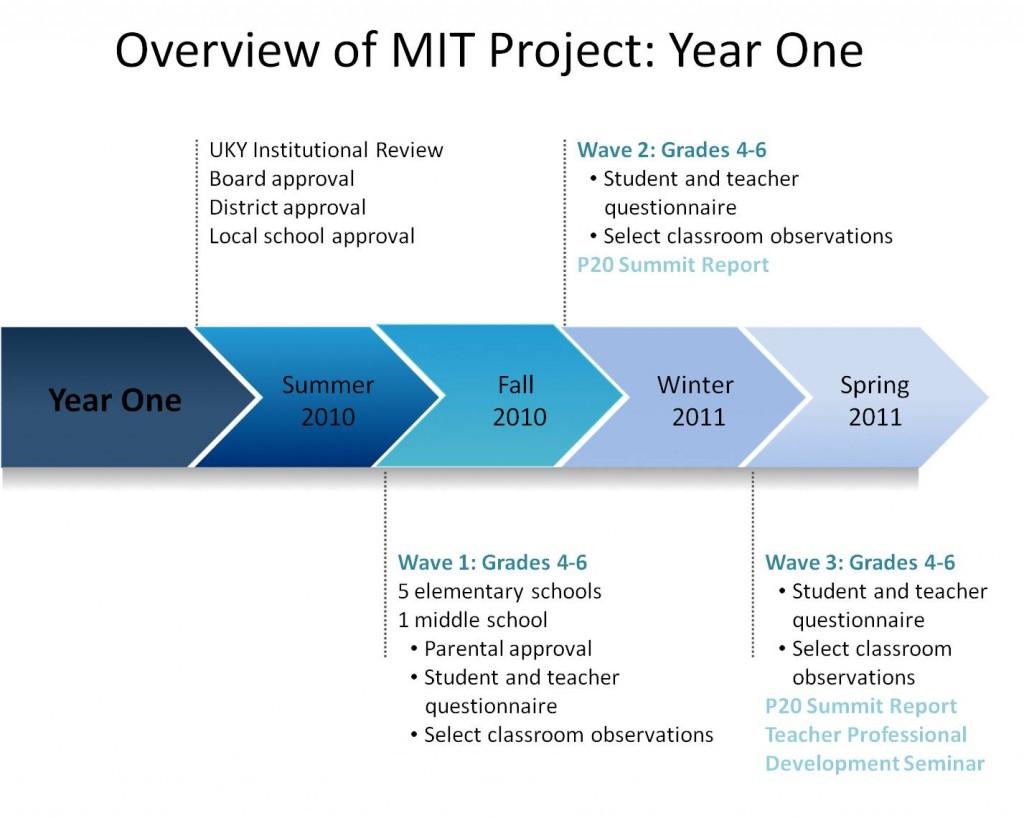 MIT Y1