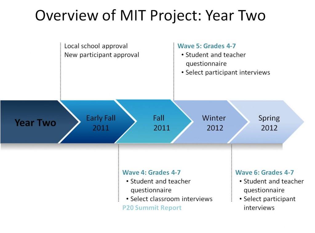 MIT Y2